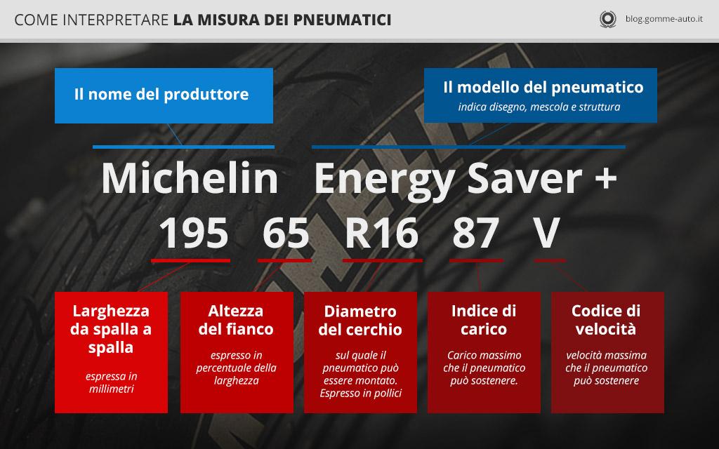Infografica su misura dei pneumatici.