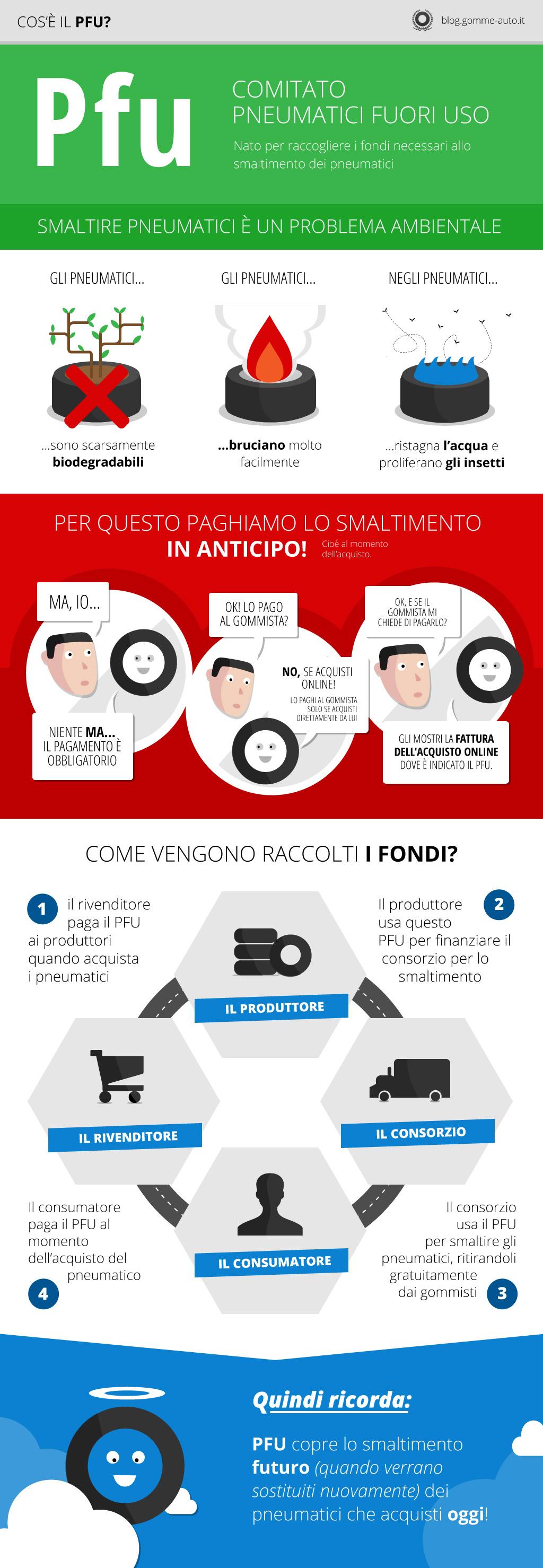 infografica sul PFU