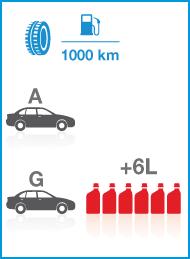efficienza energetica etichetta europea pneumatici