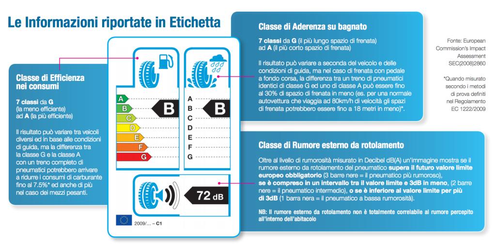 Esempio di etichetta europea pneumatici