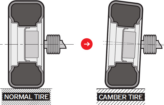 camber-tire