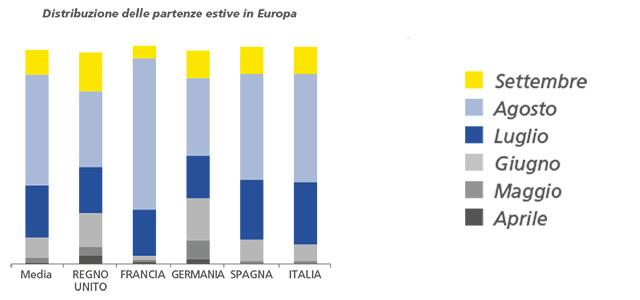 distribuzione-partenze-estive-europa-by-michelin