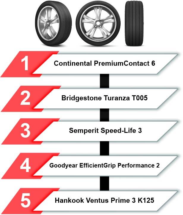 migliori pneumatici estivi 2021